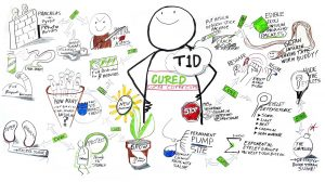 A Brainstorming Session to Cure Type 1 Diabetes