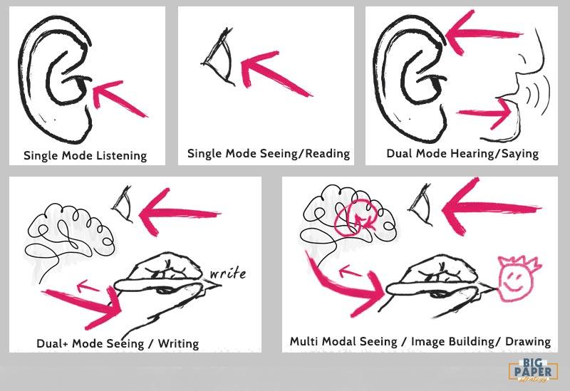Multi Modal Learning Diagram