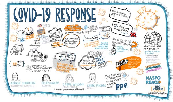 Graphic Recording of issues met by procurement teams during the Covid-19 pandemic