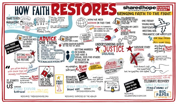 Webinar Graphic Recording about How Faith Restores those that are trafficked