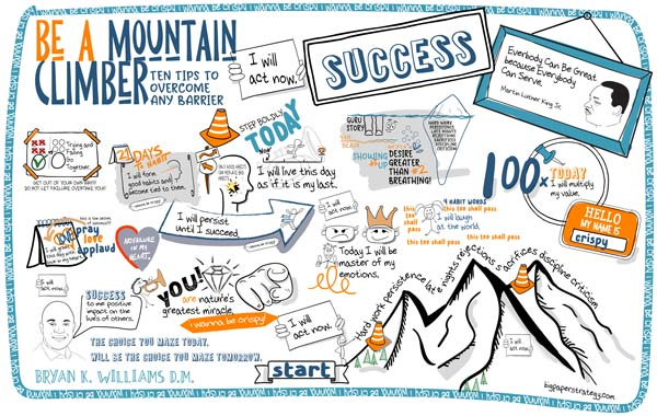 A Graphic Recording made from a motivational speech by Bryan K. Williams