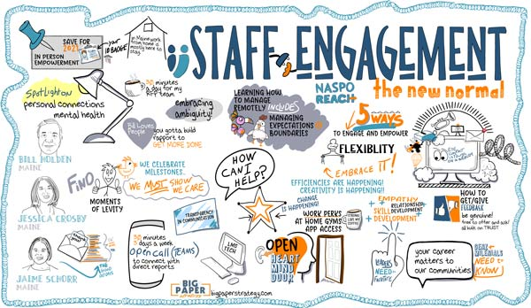 A virtual Graphic Recording made by us during a 90 minute session