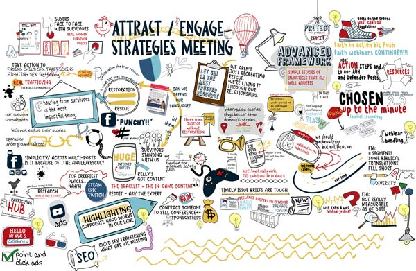 a collage sketchnote capture from a strategy meeting