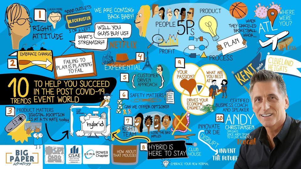 Sketchnote of Andy Christiansen Keynote address