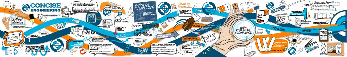 Services and Capabilities Illustrated